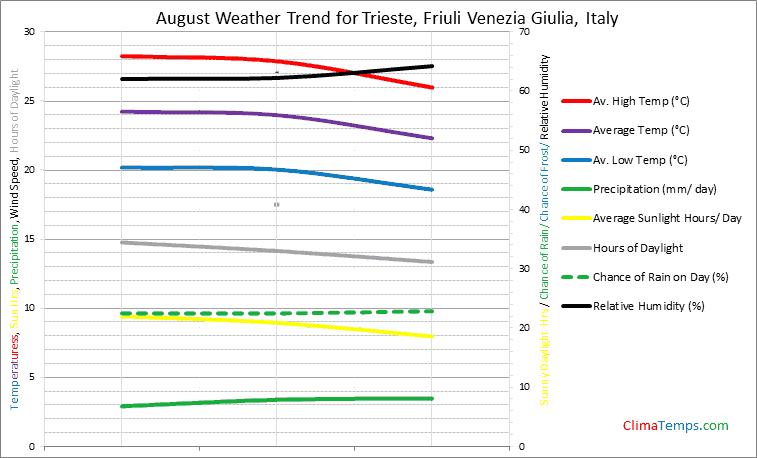 Graph of weather in Trieste, Friuli Venezia Giulia in August
