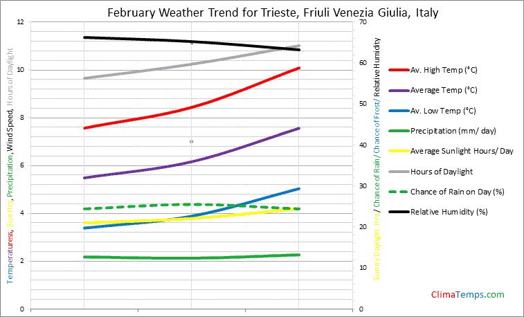 Graph of weather in Trieste, Friuli Venezia Giulia in February