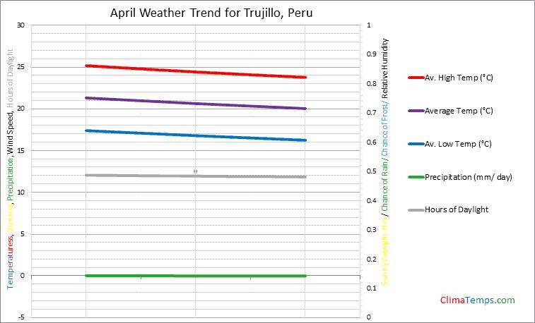 Graph of weather in Trujillo in April