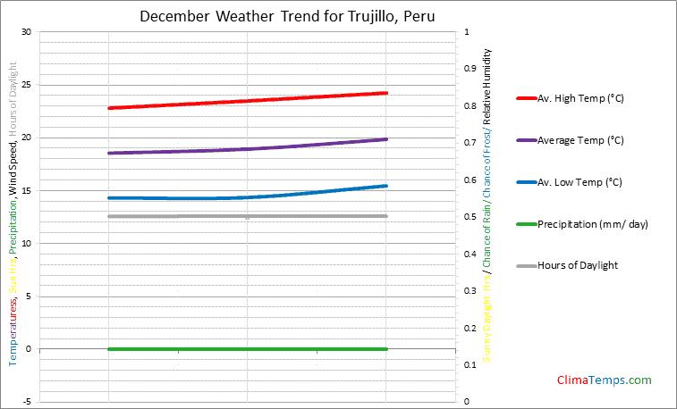 Graph of weather in Trujillo in December