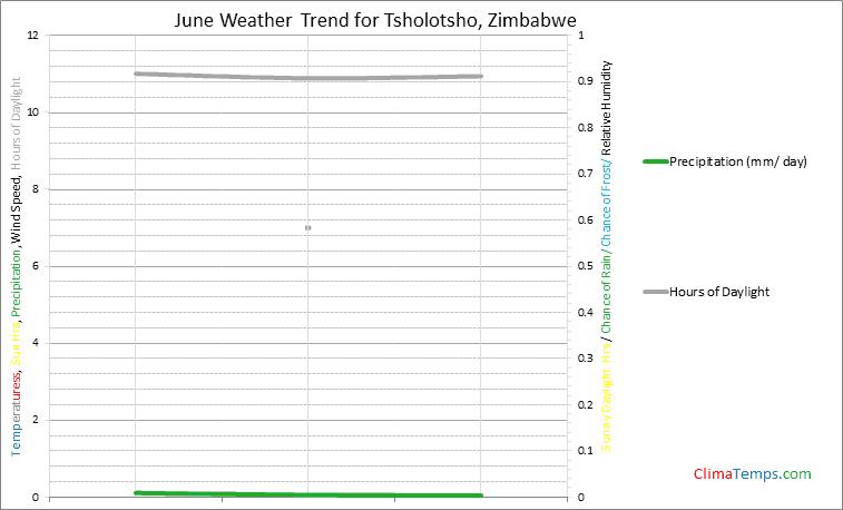 Graph of weather in Tsholotsho in June
