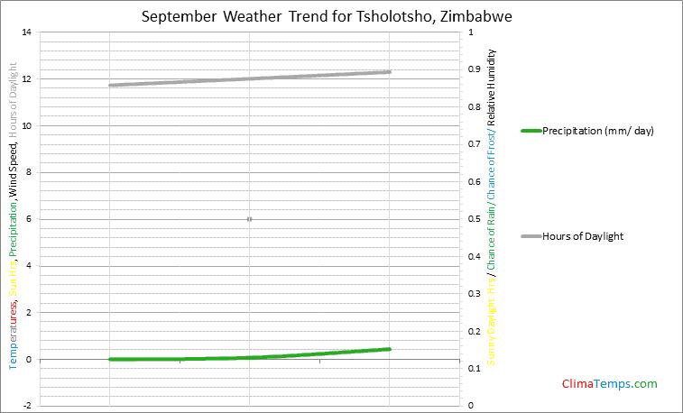 Graph of weather in Tsholotsho in September