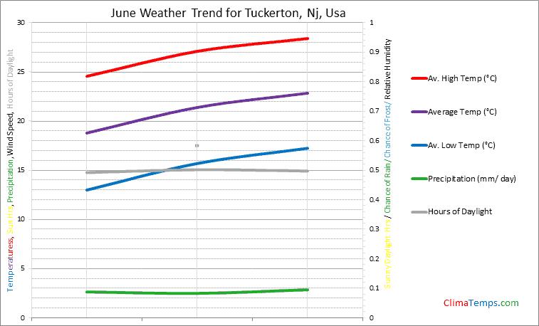 Graph of weather in Tuckerton, Nj in June