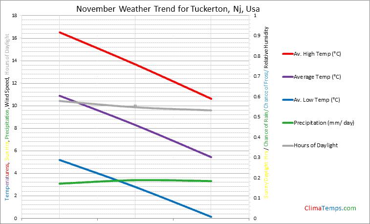 Graph of weather in Tuckerton, Nj in November
