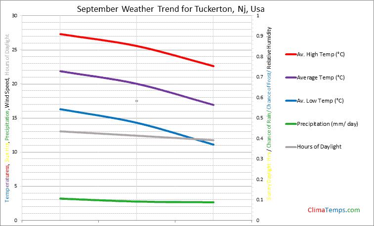 Graph of weather in Tuckerton, Nj in September