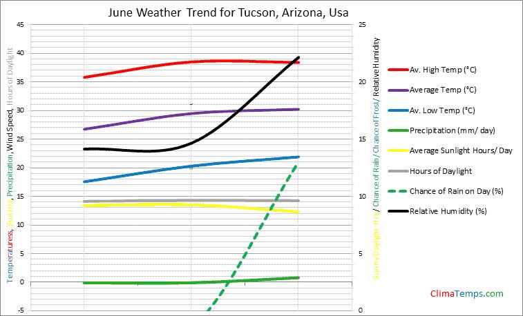 Graph of weather in Tucson, Arizona in June