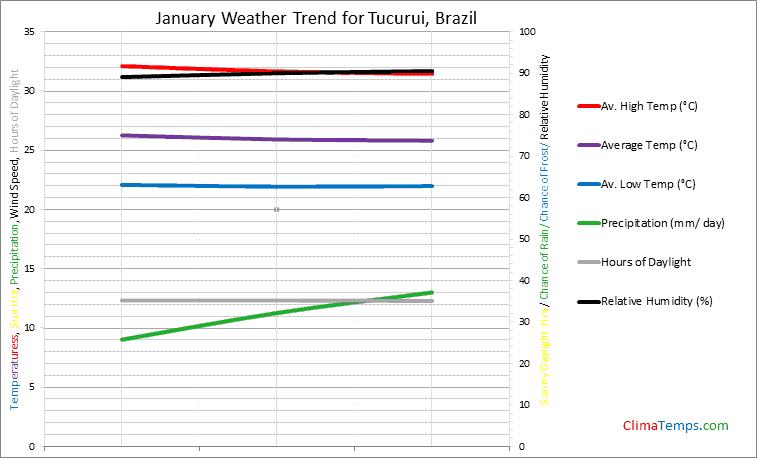 Graph of weather in Tucurui in January