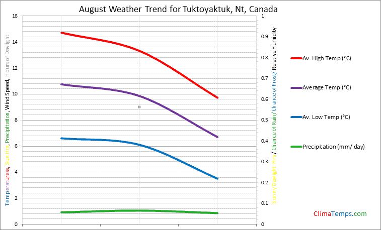 Graph of weather in Tuktoyaktuk, Nt in August