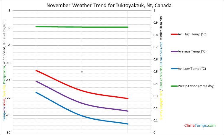 Graph of weather in Tuktoyaktuk, Nt in November