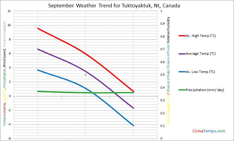 Graph of weather in Tuktoyaktuk, Nt in September