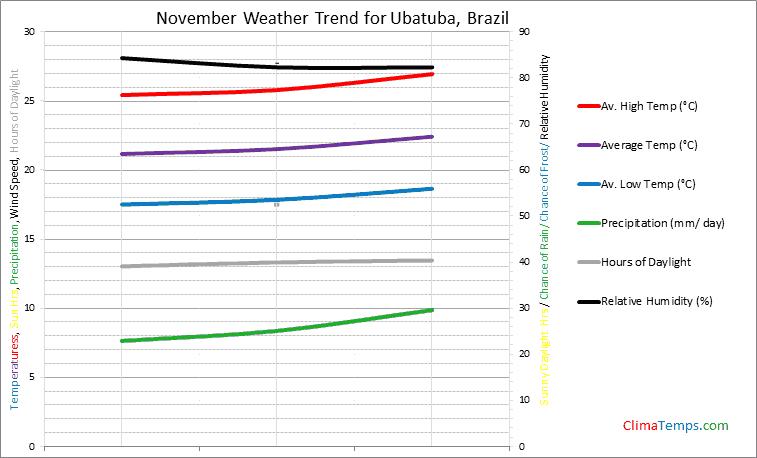 Graph of weather in Ubatuba in November
