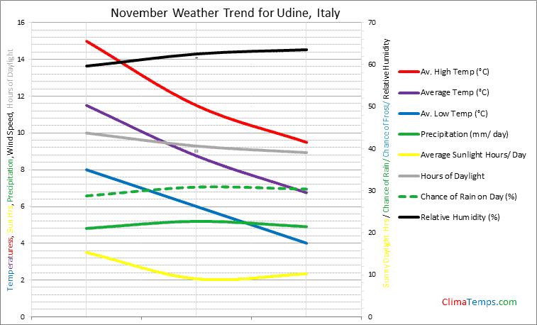 Graph of weather in Udine in November