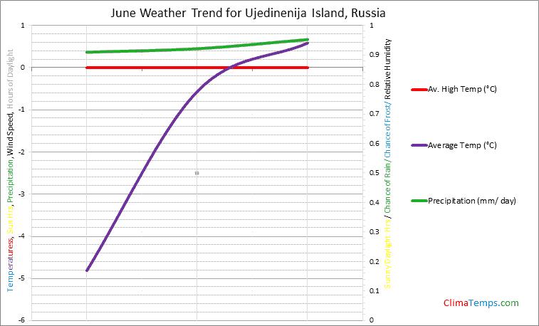 Graph of weather in Ujedinenija Island in June