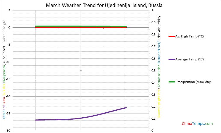 Graph of weather in Ujedinenija Island in March