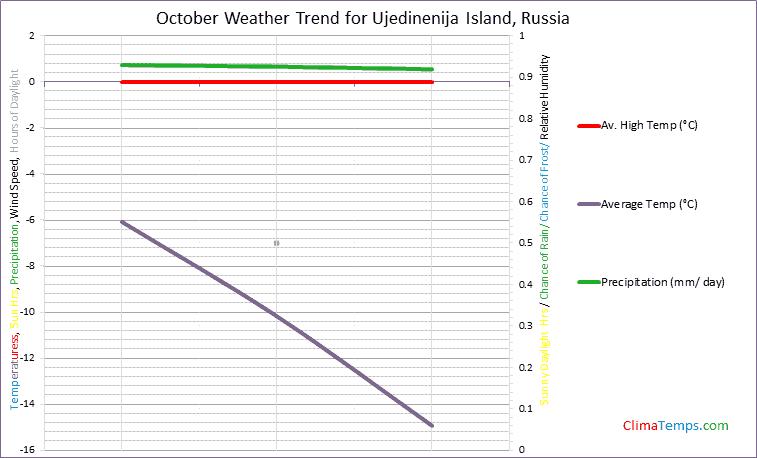 Graph of weather in Ujedinenija Island in October