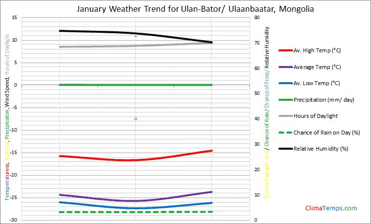 Graph of weather in Ulan-Bator/ Ulaanbaatar in January