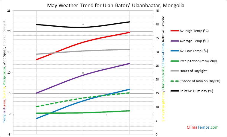 Graph of weather in Ulan-Bator/ Ulaanbaatar in May