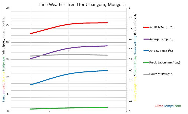 Graph of weather in Ulaangom in June