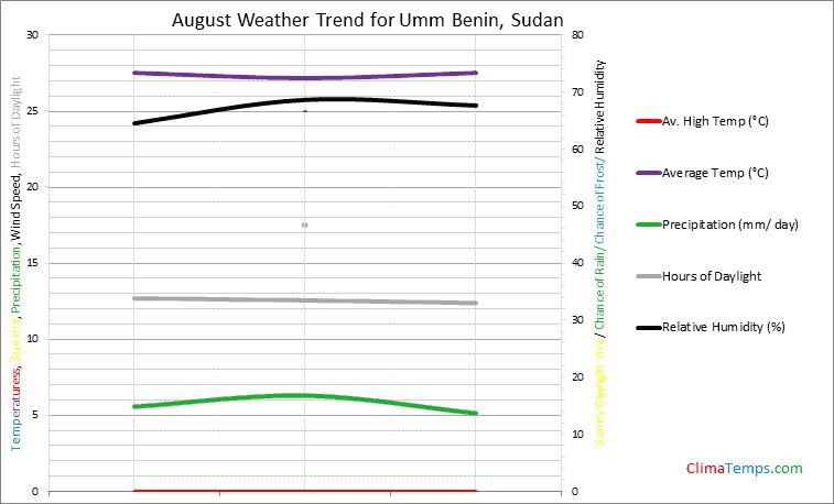 Graph of weather in Umm Benin in August