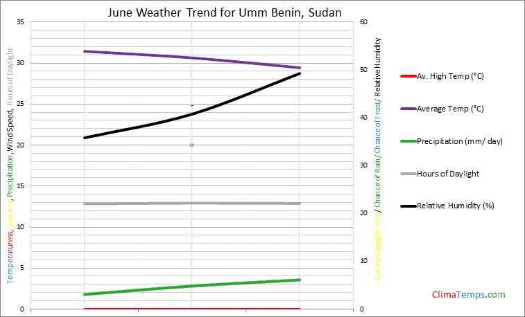Graph of weather in Umm Benin in June