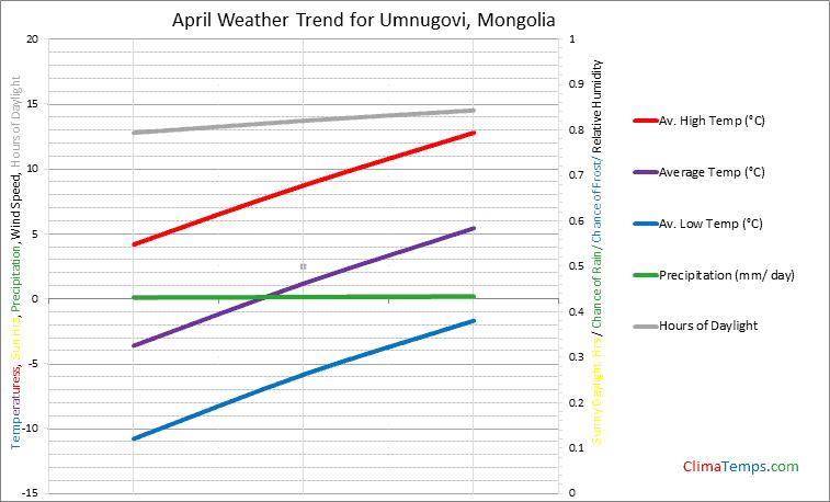 Graph of weather in Umnugovi in April