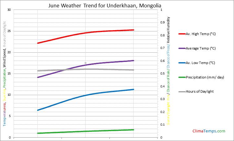 Graph of weather in Underkhaan in June