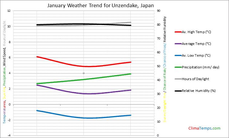 Graph of weather in Unzendake in January