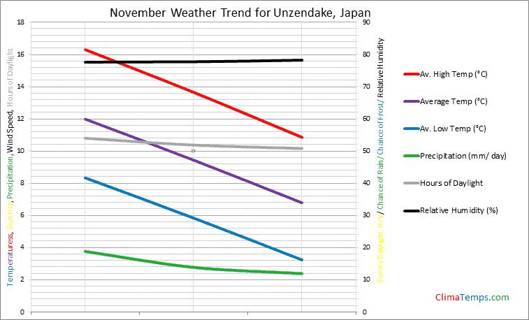 Graph of weather in Unzendake in November