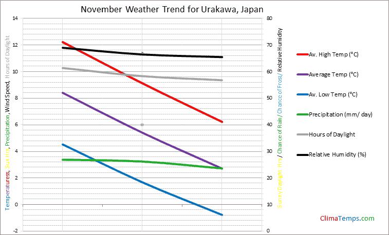 Graph of weather in Urakawa in November