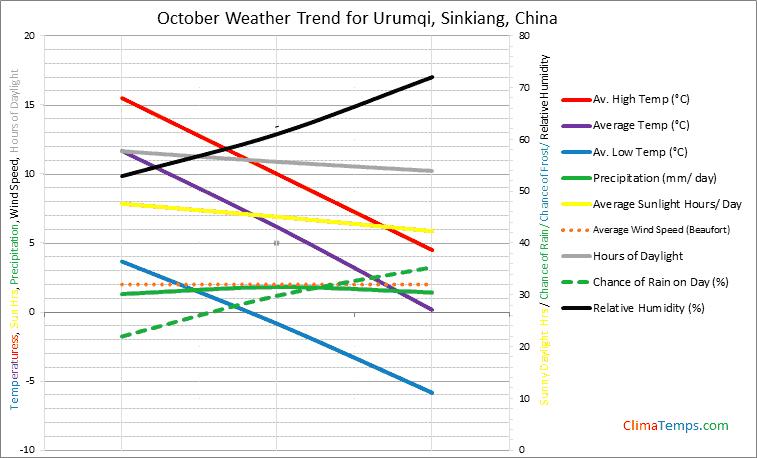 Graph of weather in Urumqi, Sinkiang in October