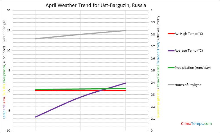 Graph of weather in Ust-Barguzin in April