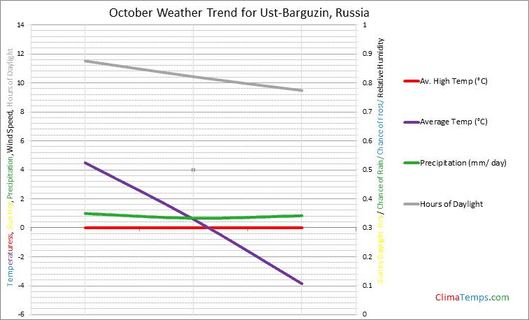 Graph of weather in Ust-Barguzin in October