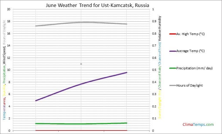 Graph of weather in Ust-Kamcatsk in June