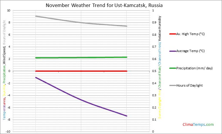 Graph of weather in Ust-Kamcatsk in November