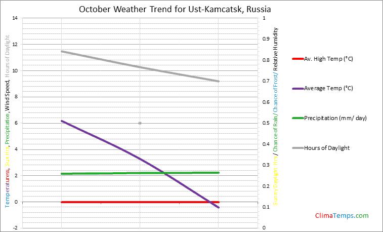 Graph of weather in Ust-Kamcatsk in October