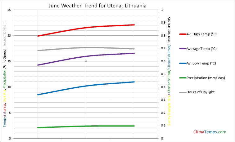 Graph of weather in Utena in June