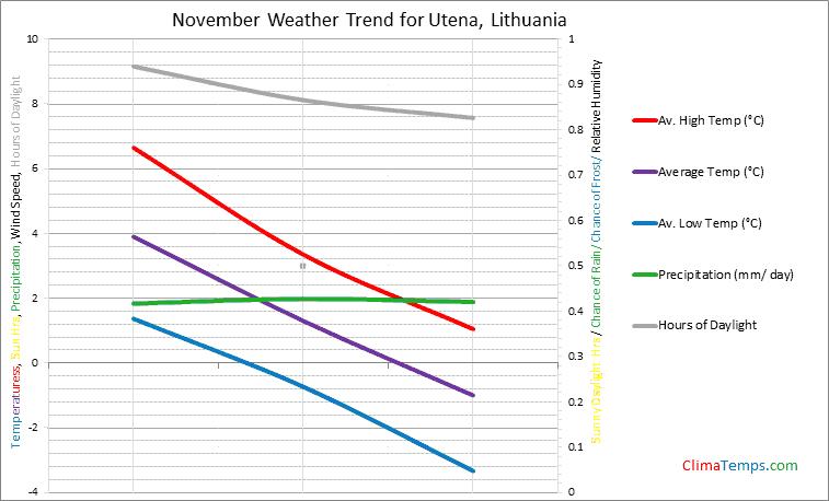 Graph of weather in Utena in November