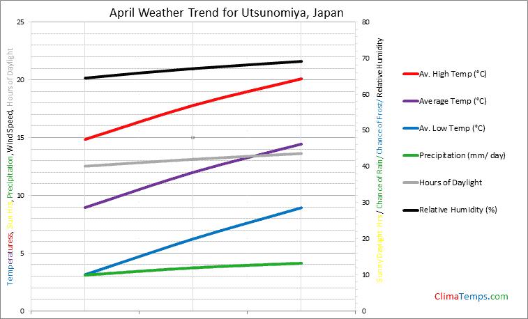 Graph of weather in Utsunomiya in April