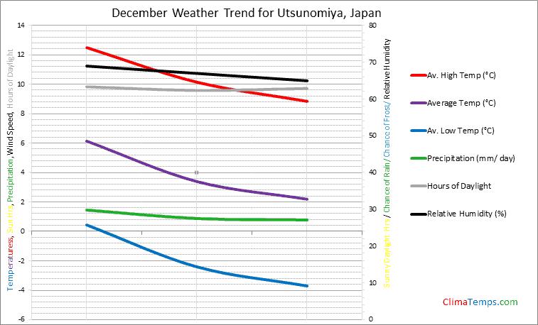 Graph of weather in Utsunomiya in December