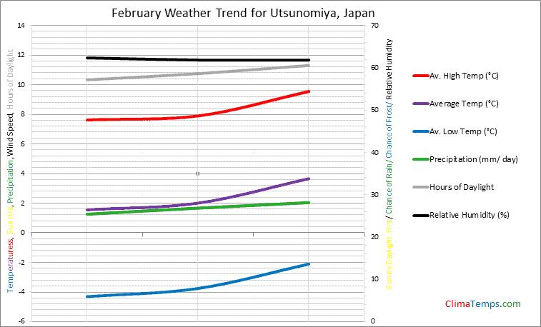 Graph of weather in Utsunomiya in February