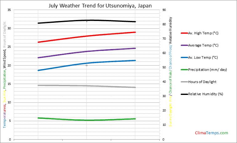 Graph of weather in Utsunomiya in July