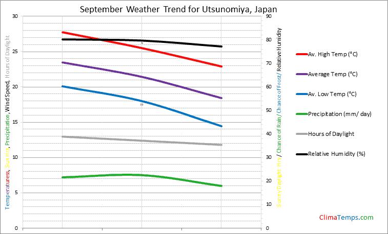 Graph of weather in Utsunomiya in September