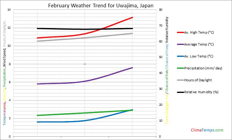 Graph of weather in Uwajima in February