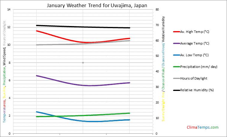 Graph of weather in Uwajima in January