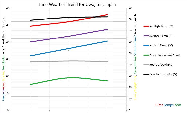 Graph of weather in Uwajima in June