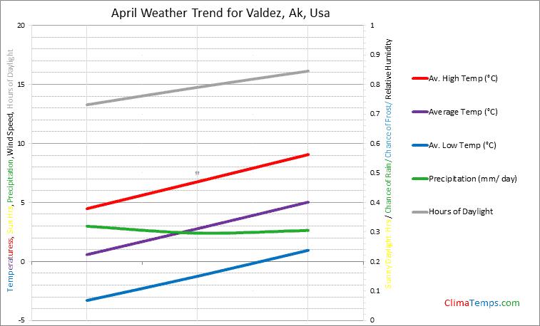 Graph of weather in Valdez, Ak in April