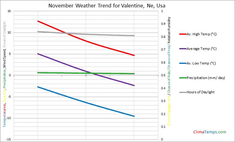 Graph of weather in Valentine, Ne in November