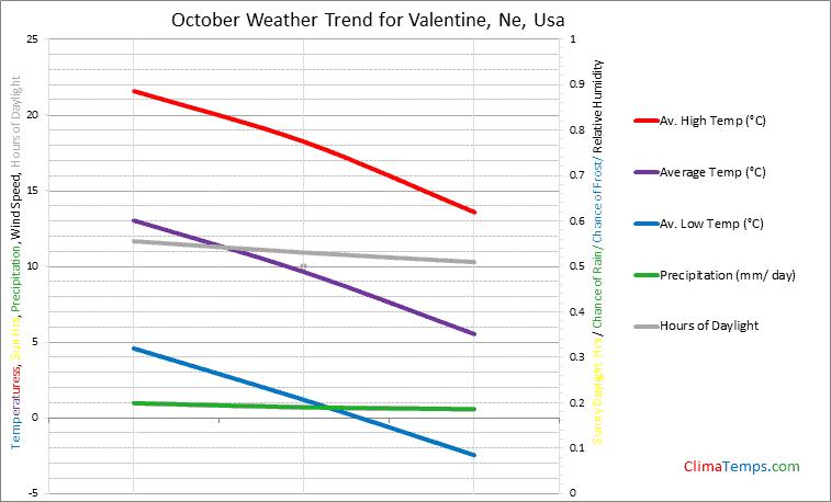 Graph of weather in Valentine, Ne in October
