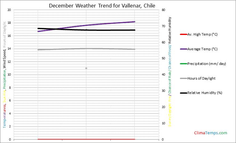 Graph of weather in Vallenar in December