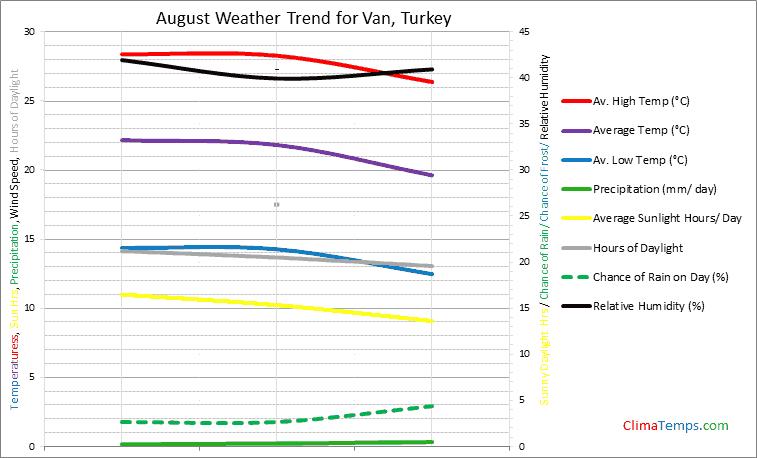 Graph of weather in Van in August